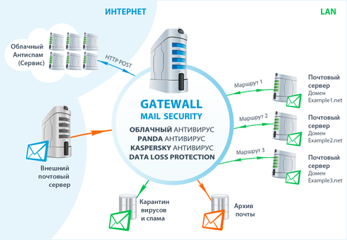 схема GateWall Mail Security